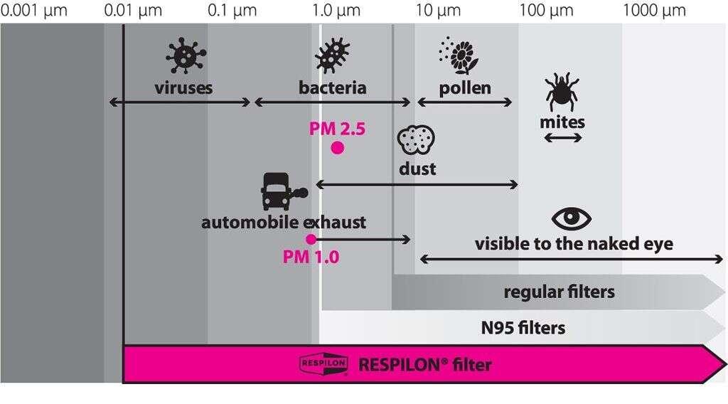 Štýlový nákrčník Respilon R-shield s nanovlákennou membránou