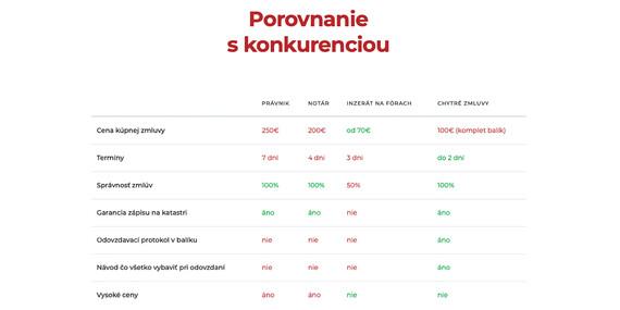 Zmluvy k nehnuteľnosti do 48 hodín/Slovensko